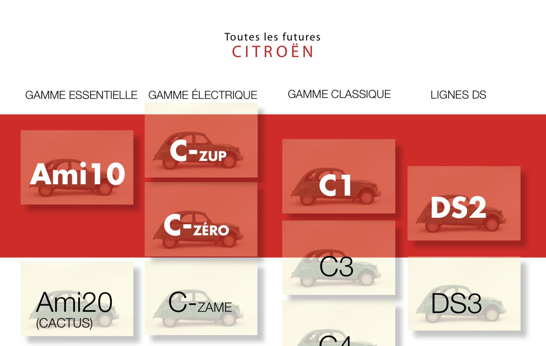 """Il y a 10 ans, LIGNES/auto anticipait le retour du nom """"AMI"""" chez Citroën ! (4/5)"""